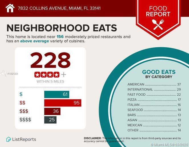 7832 Collins Ave Unit: 404 photo